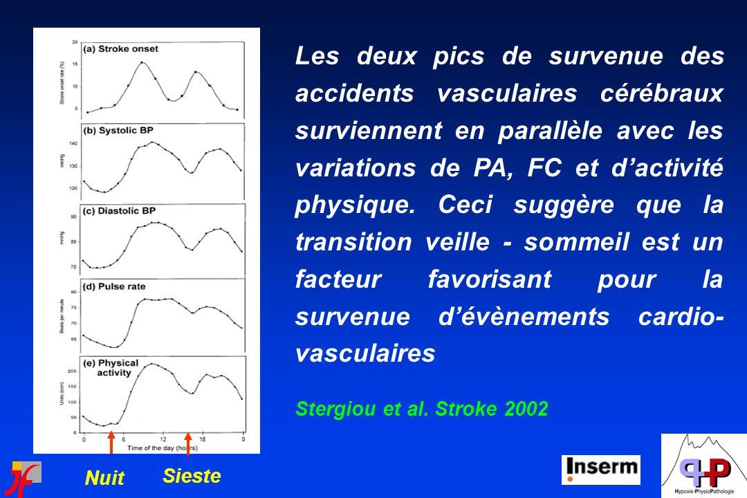 Les deux pics de survenue des accidents vasculaires cérébraux surviennent en parallèle avec les variations de PA, FC et d'activité physique. Ceci suggère que la transition veille - sommeil est un facteur favorisant pour la survenue d'évènements cardio-vasculaires
