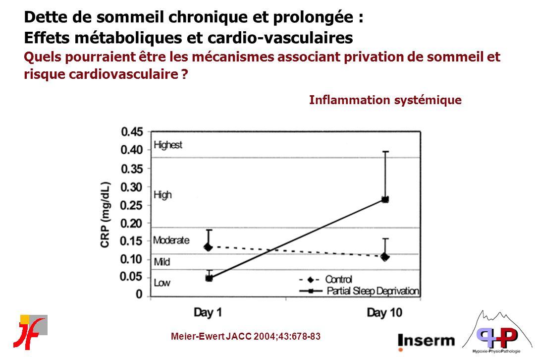 Dette de sommeil chronique et prolongée : Effets métaboliques et cardio-vasculaires Quels pourraient être les mécanismes associant privation de sommeil et risque cardiovasculaire Inflammation systémique