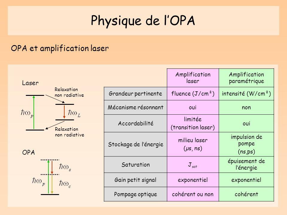 Physique de l'OPA OPA et amplification laser Laser OPA
