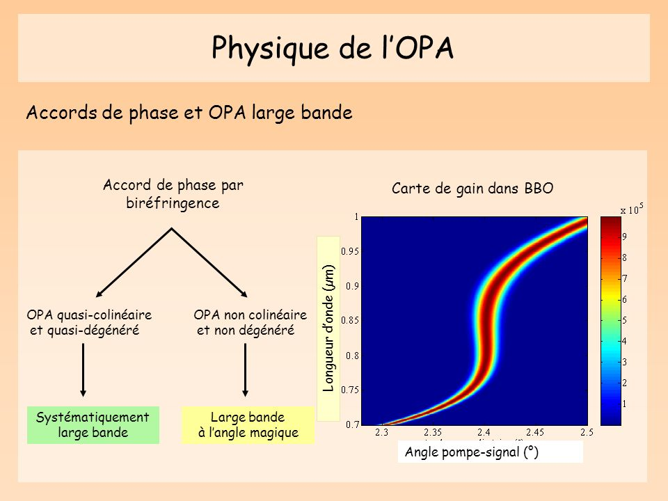 Physique de l'OPA Accords de phase et OPA large bande