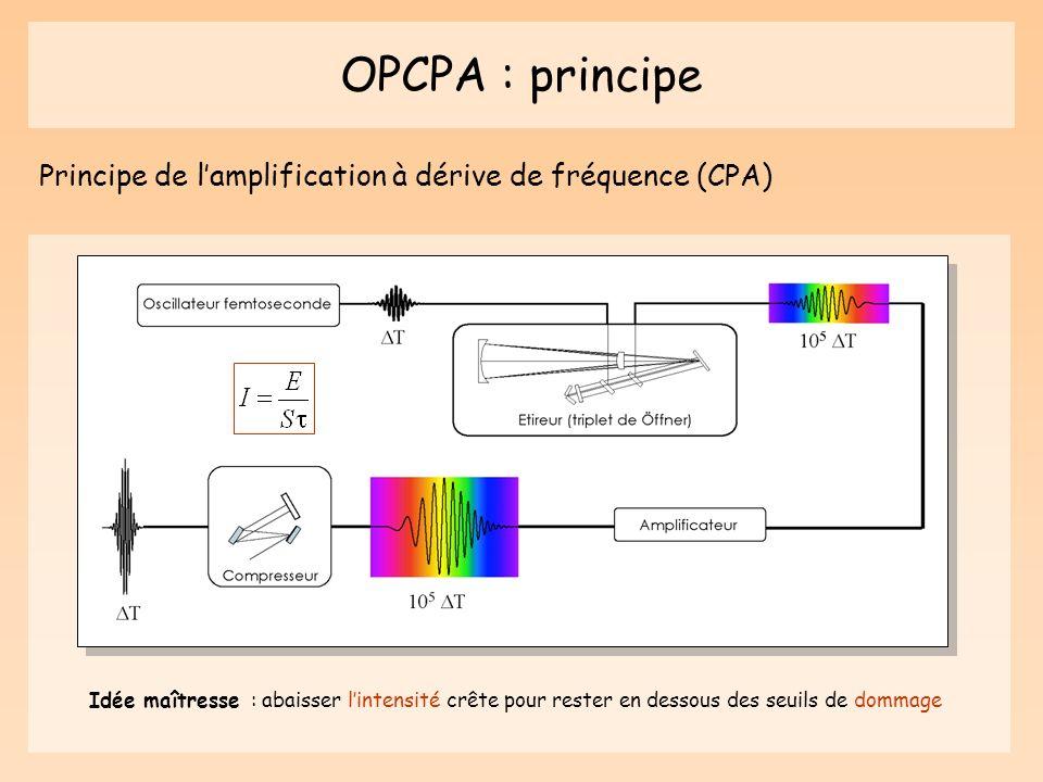 OPCPA : principe Principe de l'amplification à dérive de fréquence (CPA)
