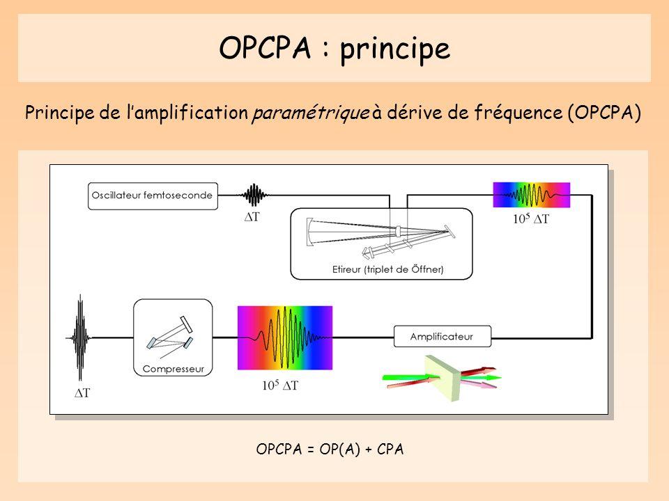 OPCPA : principe Principe de l'amplification paramétrique à dérive de fréquence (OPCPA) OPCPA = OP(A) + CPA.