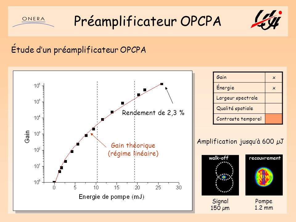 Préamplificateur OPCPA
