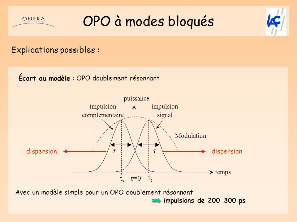 OPO à modes bloqués Explications possibles : t=0 tc ts t
