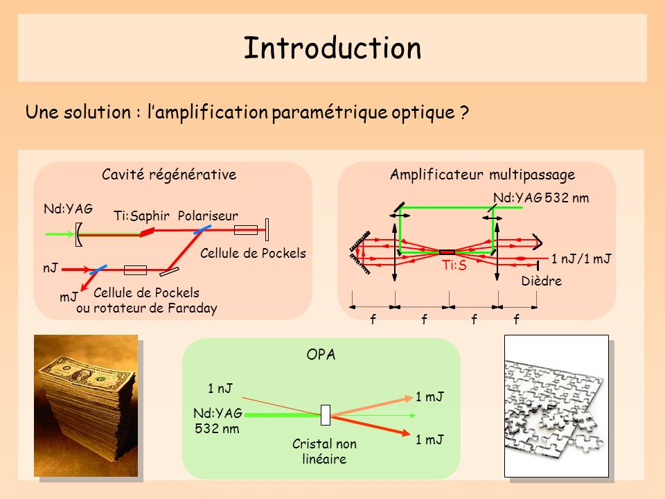 Introduction Une solution : l'amplification paramétrique optique
