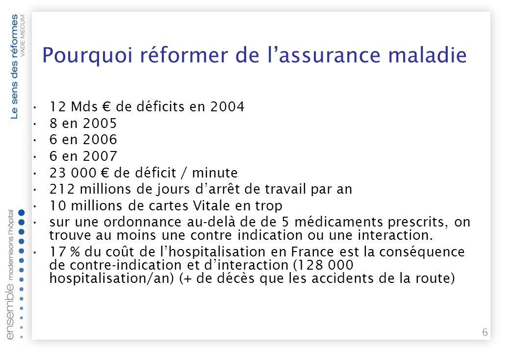 Pourquoi réformer de l'assurance maladie