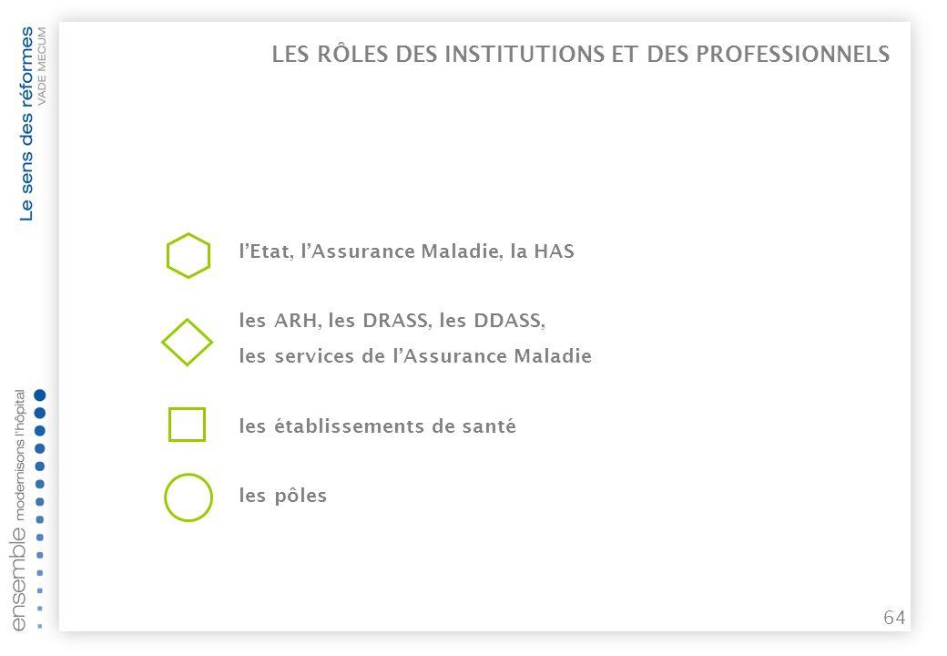 LES RÔLES DES INSTITUTIONS ET DES PROFESSIONNELS