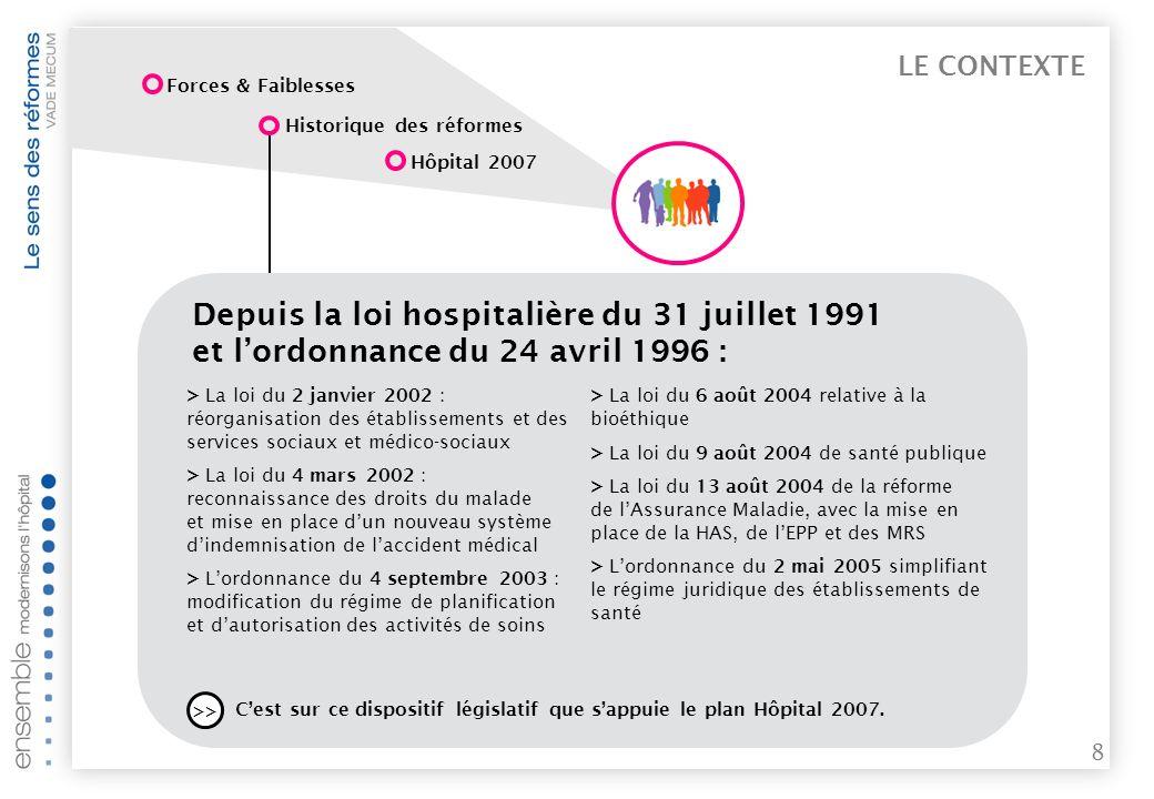LE CONTEXTE Forces & Faiblesses. Historique des réformes. Hôpital 2007.