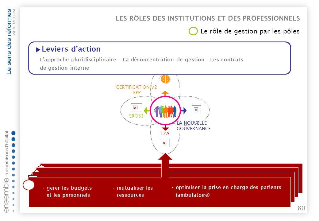 Leviers d'action LES RÔLES DES INSTITUTIONS ET DES PROFESSIONNELS