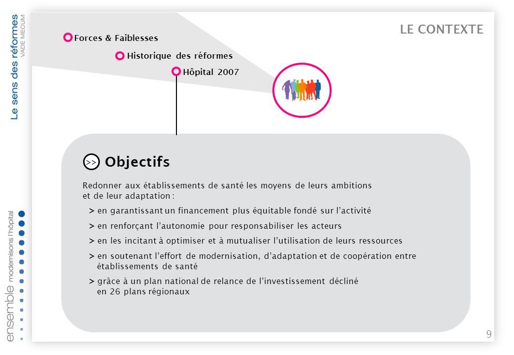 LE CONTEXTE Forces & Faiblesses. Historique des réformes. Hôpital 2007. Objectifs.