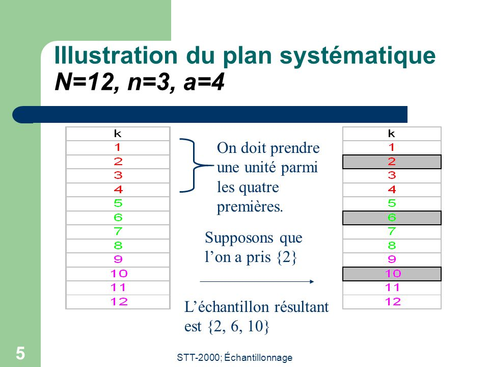 Illustration du plan systématique N=12, n=3, a=4