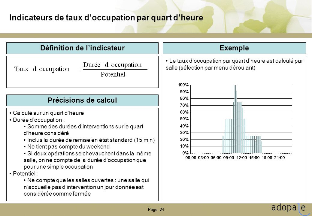 Indicateurs de taux d'occupation par quart d'heure
