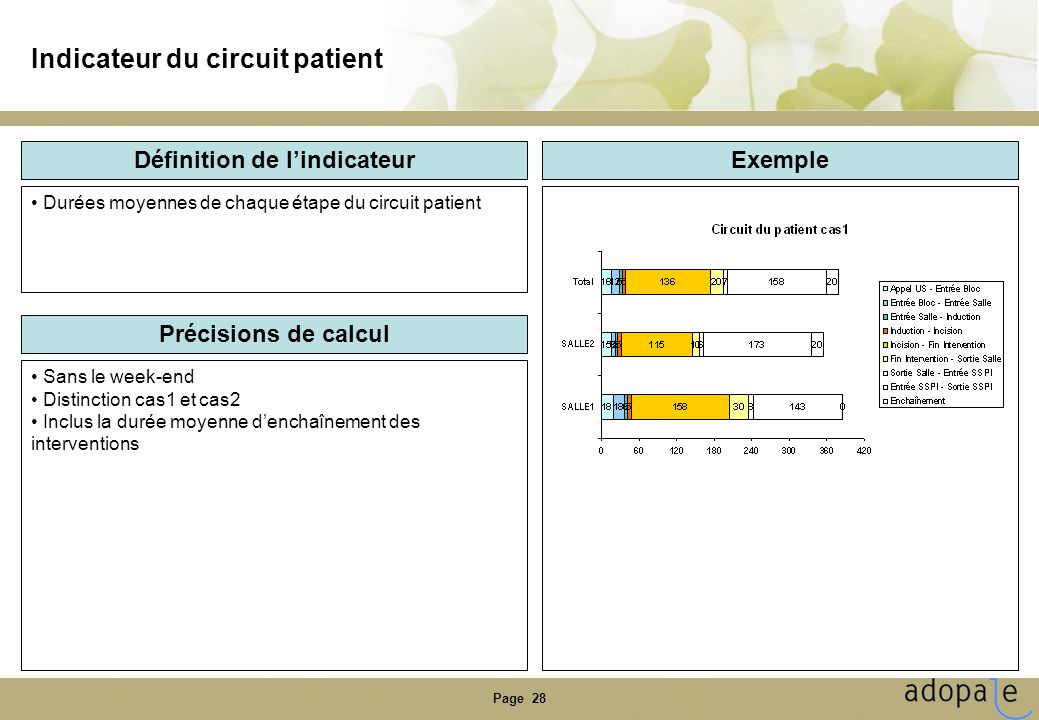 Indicateur du circuit patient