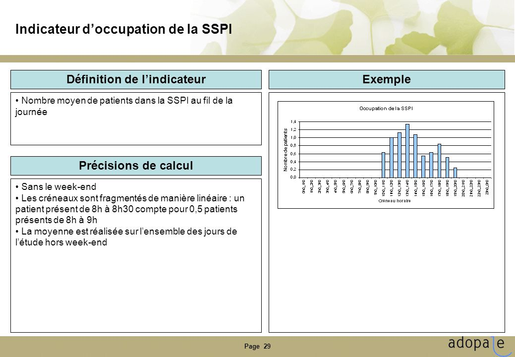 Indicateur d'occupation de la SSPI