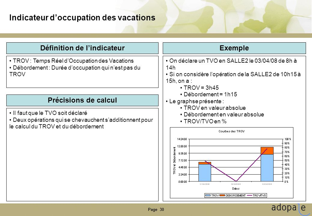 Indicateur d'occupation des vacations