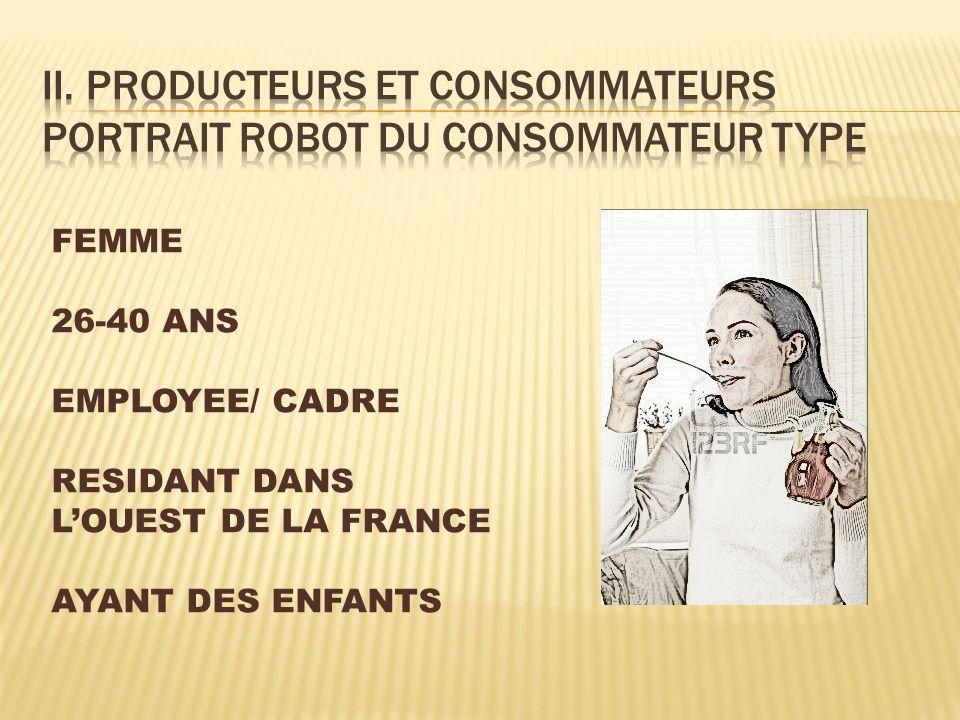 II. Producteurs et consommateurs Portrait robot du consommateur type