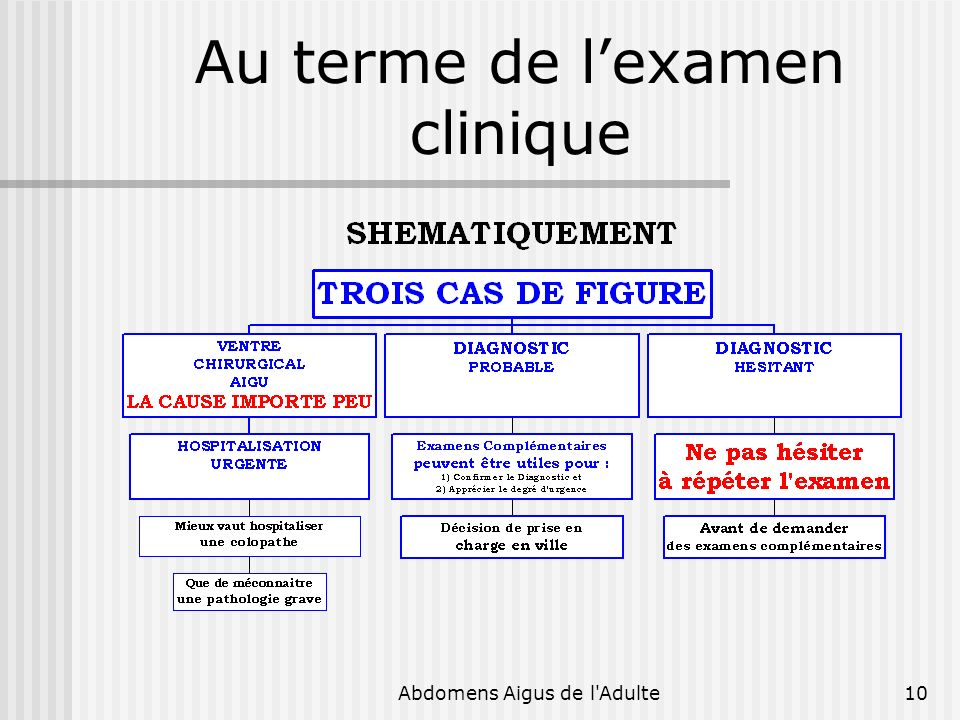 Au terme de l'examen clinique