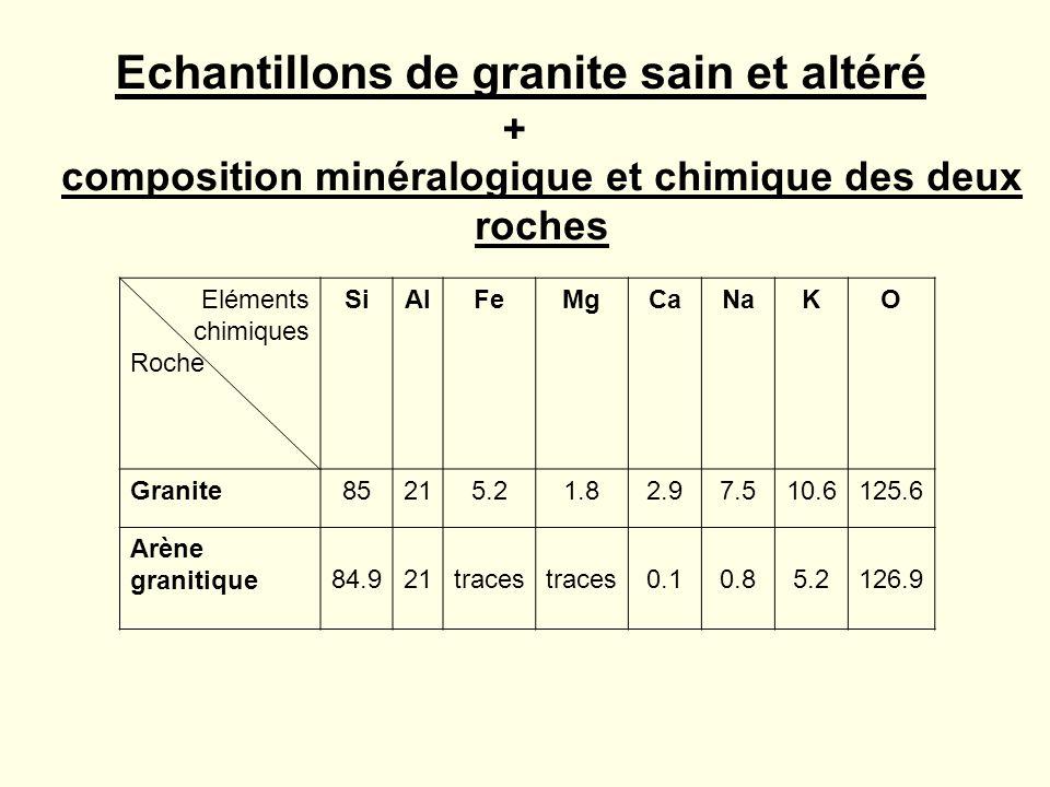 Echantillons de granite sain et altéré