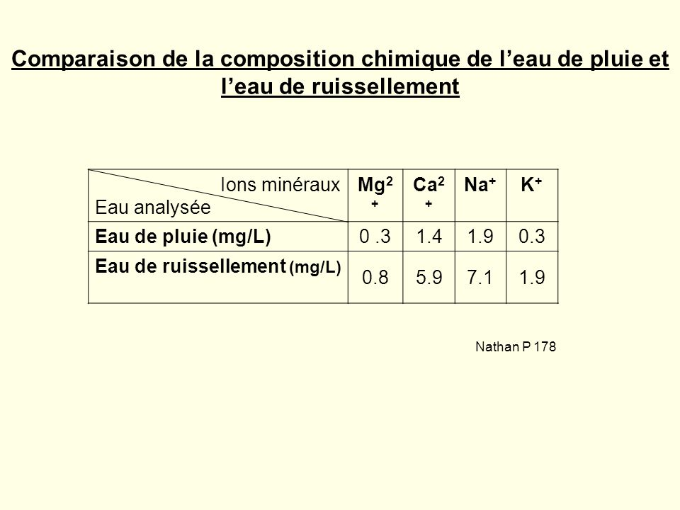 Comparaison de la composition chimique de l'eau de pluie et l'eau de ruissellement
