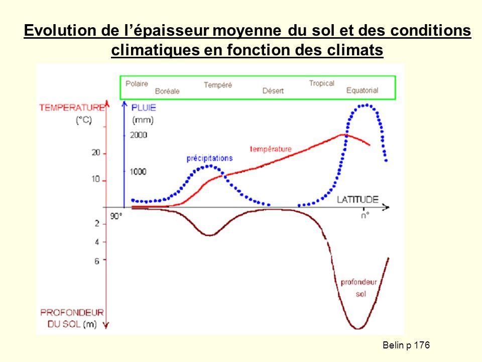 Evolution de l'épaisseur moyenne du sol et des conditions climatiques en fonction des climats