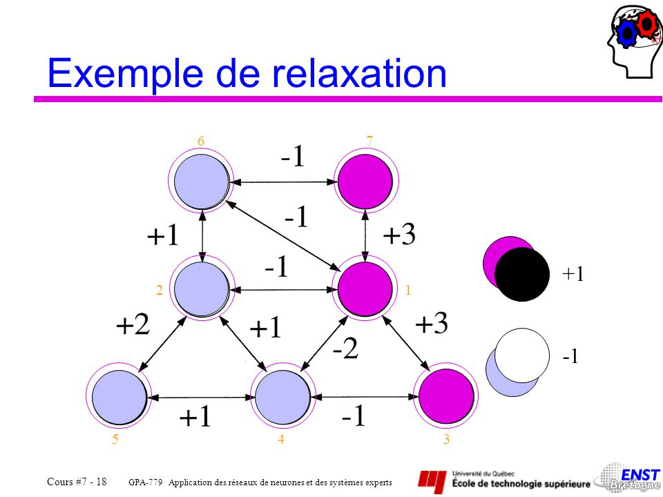 Exemple de relaxation 6 7 +1 2 1 -1 5 4 3