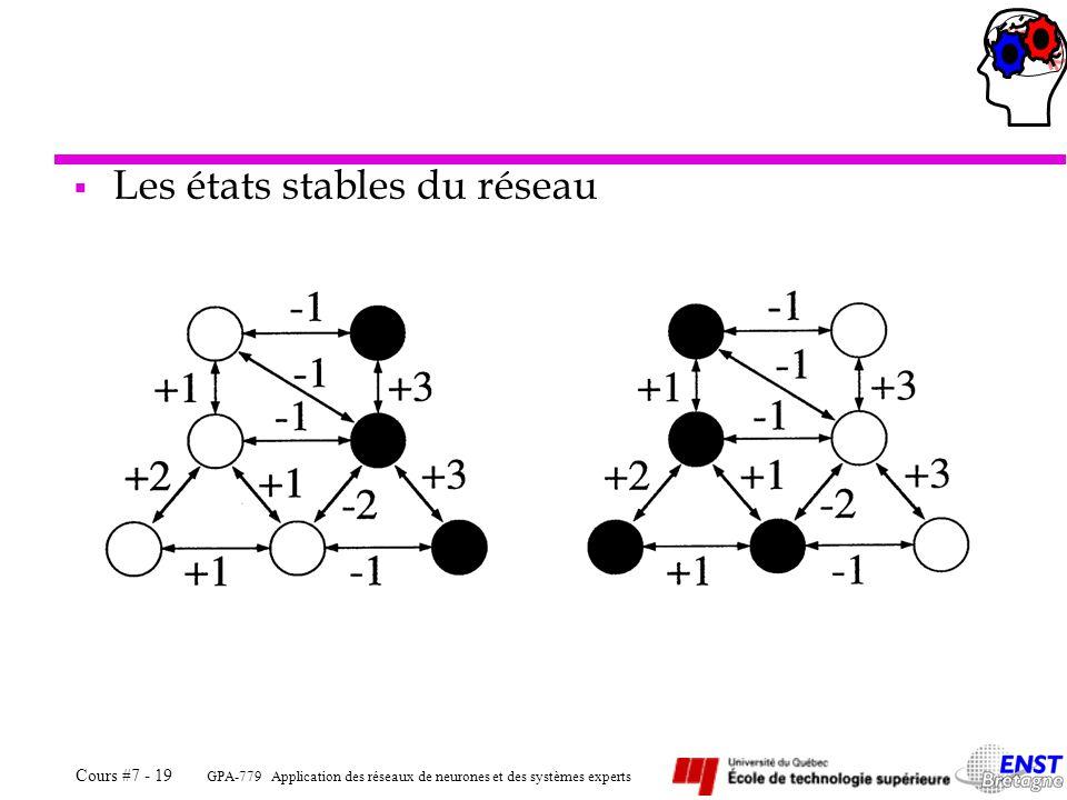 Les états stables du réseau