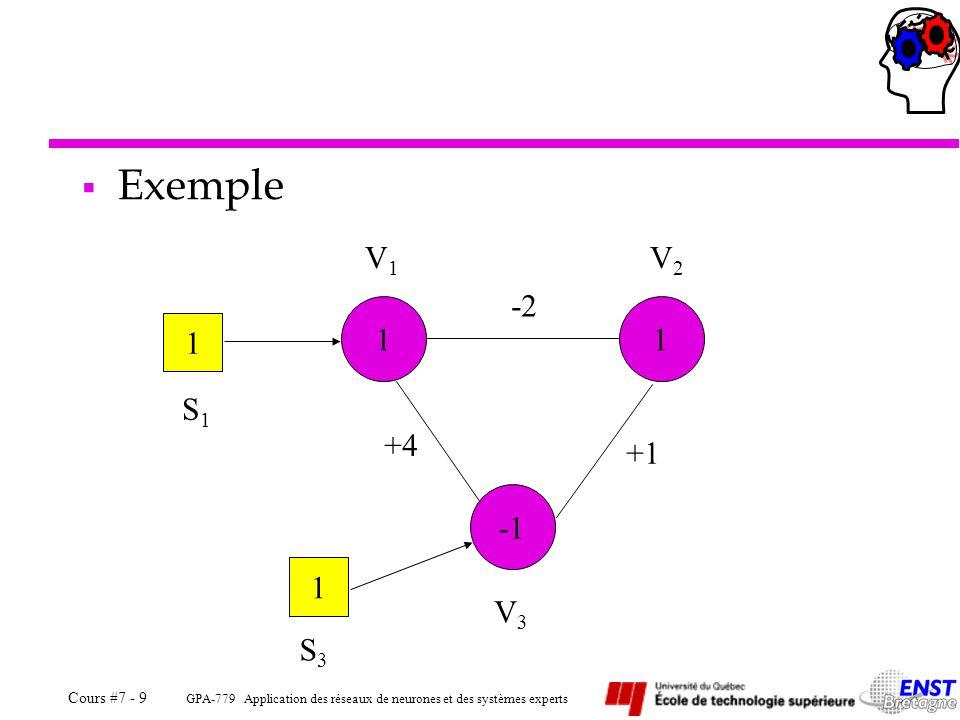 Exemple V1 V2 -2 1 1 1 S1 +4 +1 S1 et S3 sont les entrées du réseau. -1 1 V3 S3
