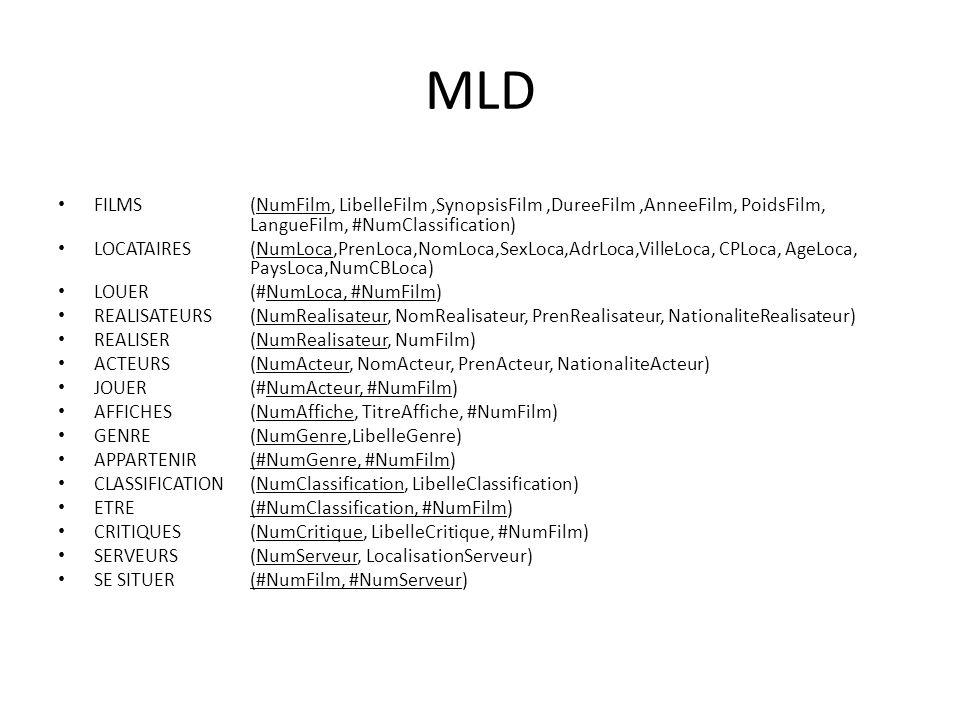 MLD FILMS (NumFilm, LibelleFilm ,SynopsisFilm ,DureeFilm ,AnneeFilm, PoidsFilm, LangueFilm, #NumClassification)