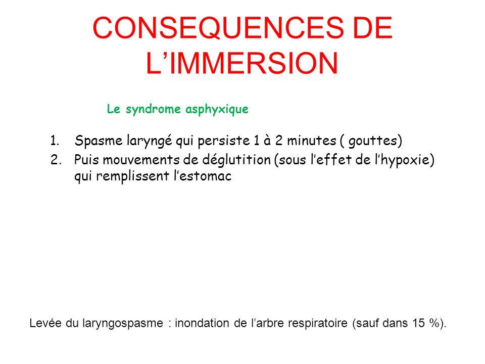 CONSEQUENCES DE L'IMMERSION