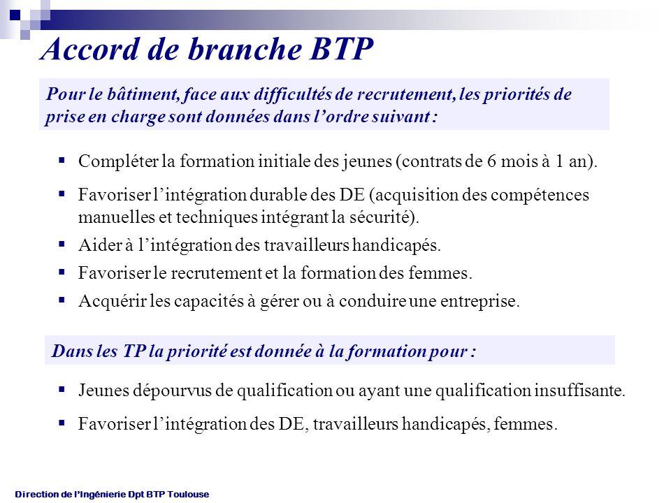 Accord de branche BTP Pour le bâtiment, face aux difficultés de recrutement, les priorités de prise en charge sont données dans l'ordre suivant :