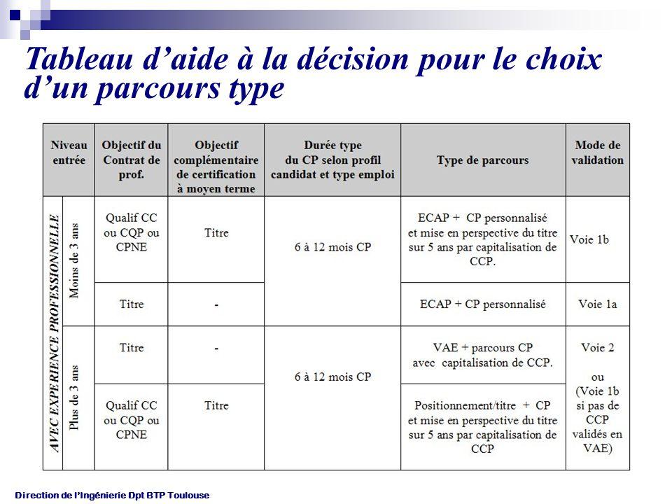 Tableau d'aide à la décision pour le choix d'un parcours type