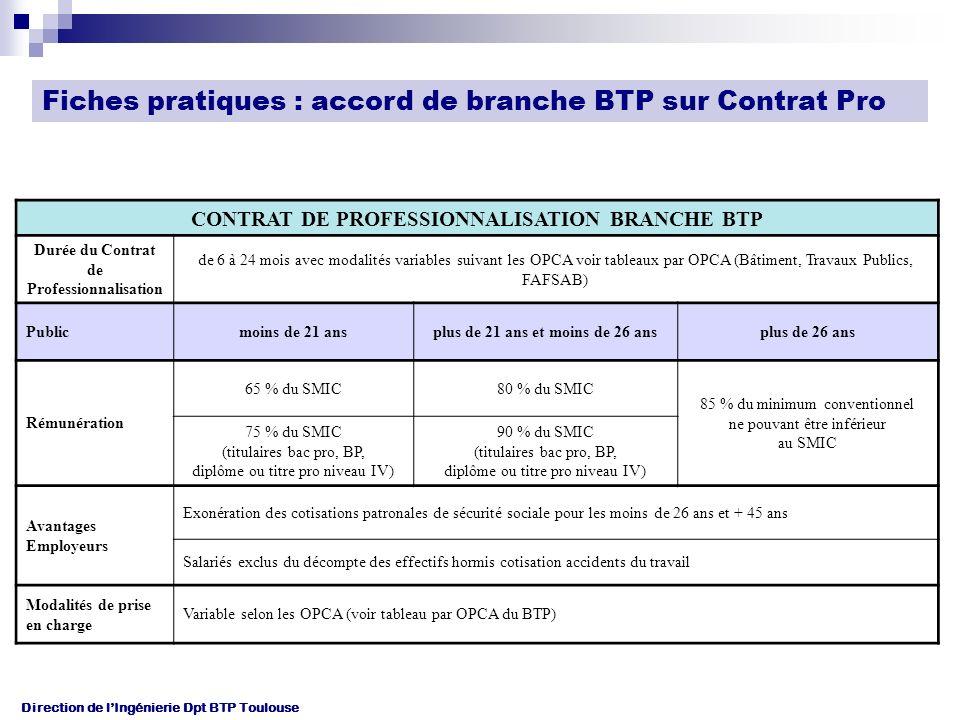 Fiches pratiques : accord de branche BTP sur Contrat Pro