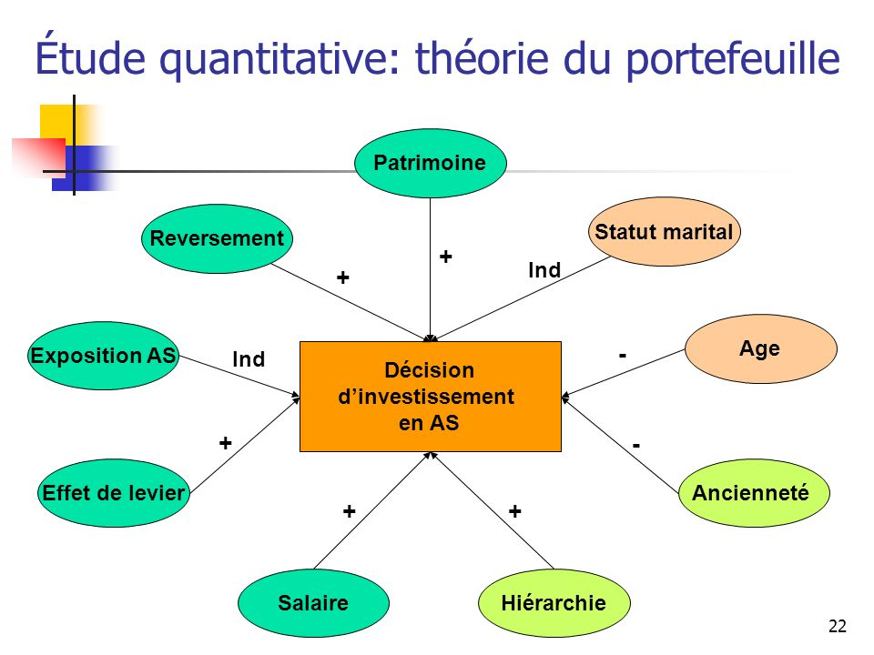 Étude quantitative: théorie du portefeuille