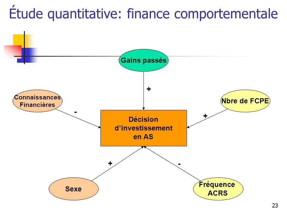 Étude quantitative: finance comportementale