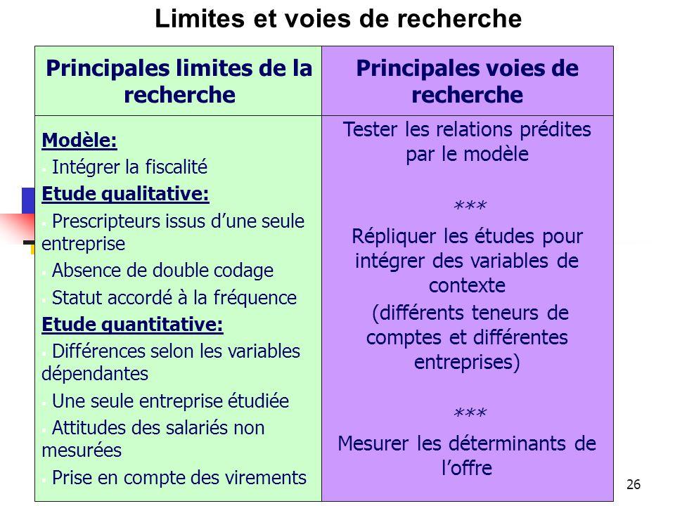 Principales limites de la recherche Principales voies de recherche