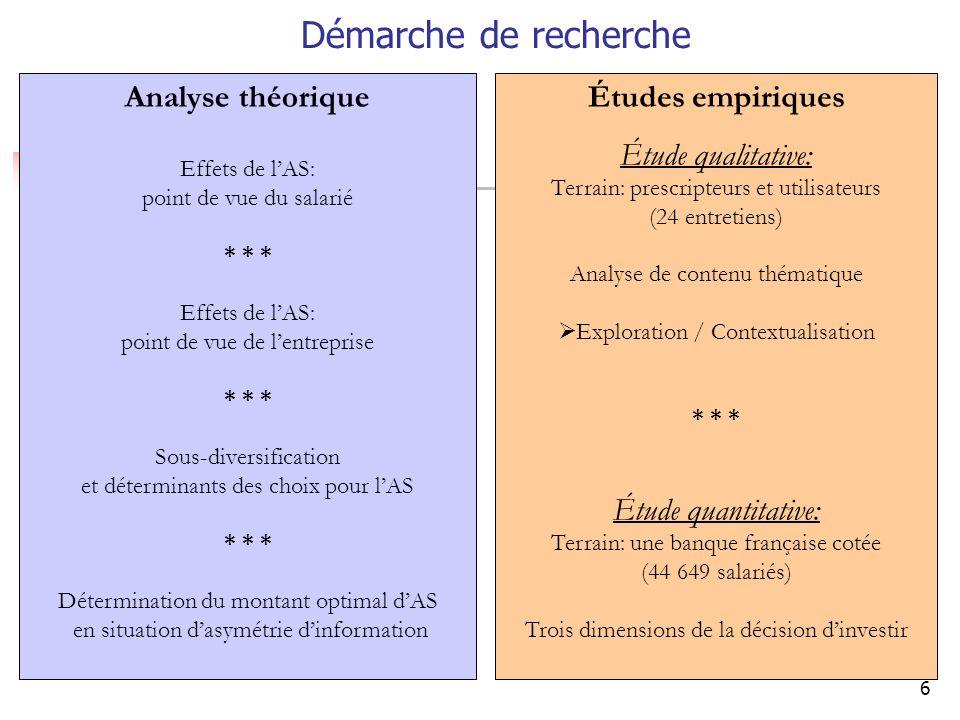 Démarche de recherche Analyse théorique Études empiriques