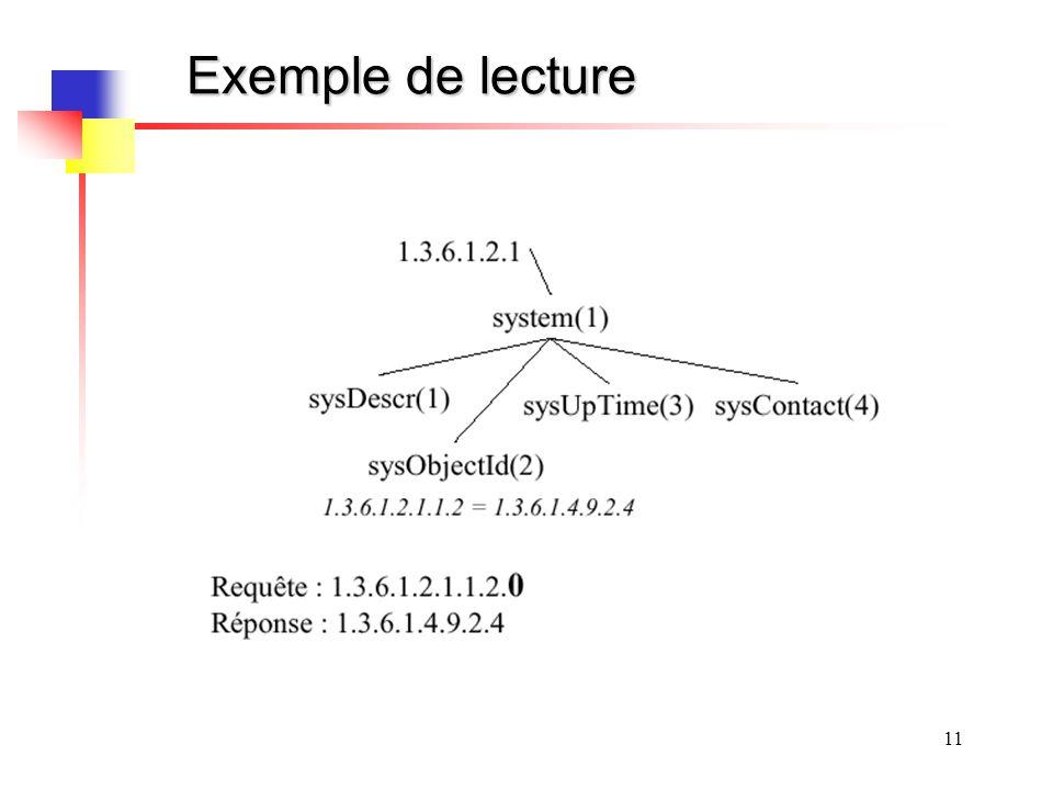 Exemple de lecture