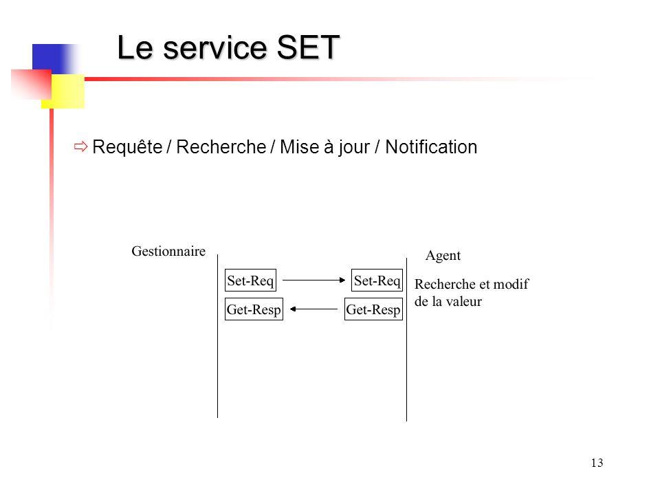 Le service SET Requête / Recherche / Mise à jour / Notification