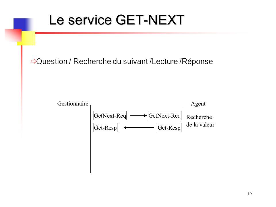 Le service GET-NEXT Question / Recherche du suivant /Lecture /Réponse