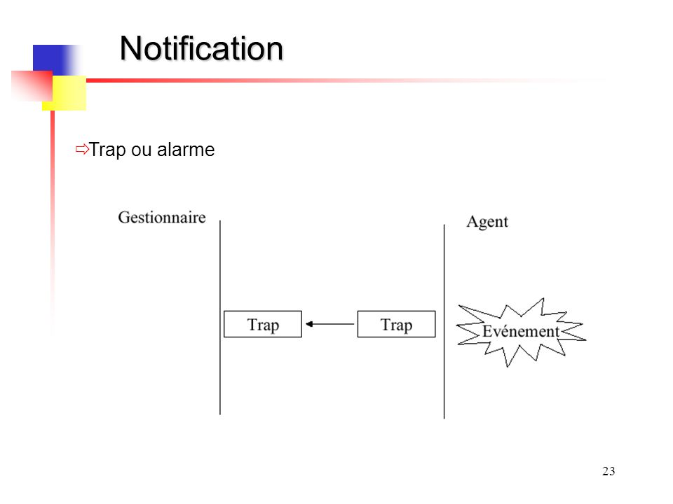 Notification Trap ou alarme
