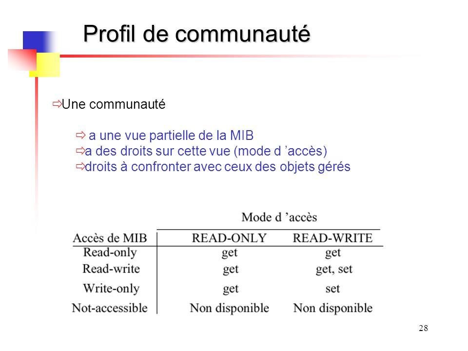 Profil de communauté Une communauté a une vue partielle de la MIB