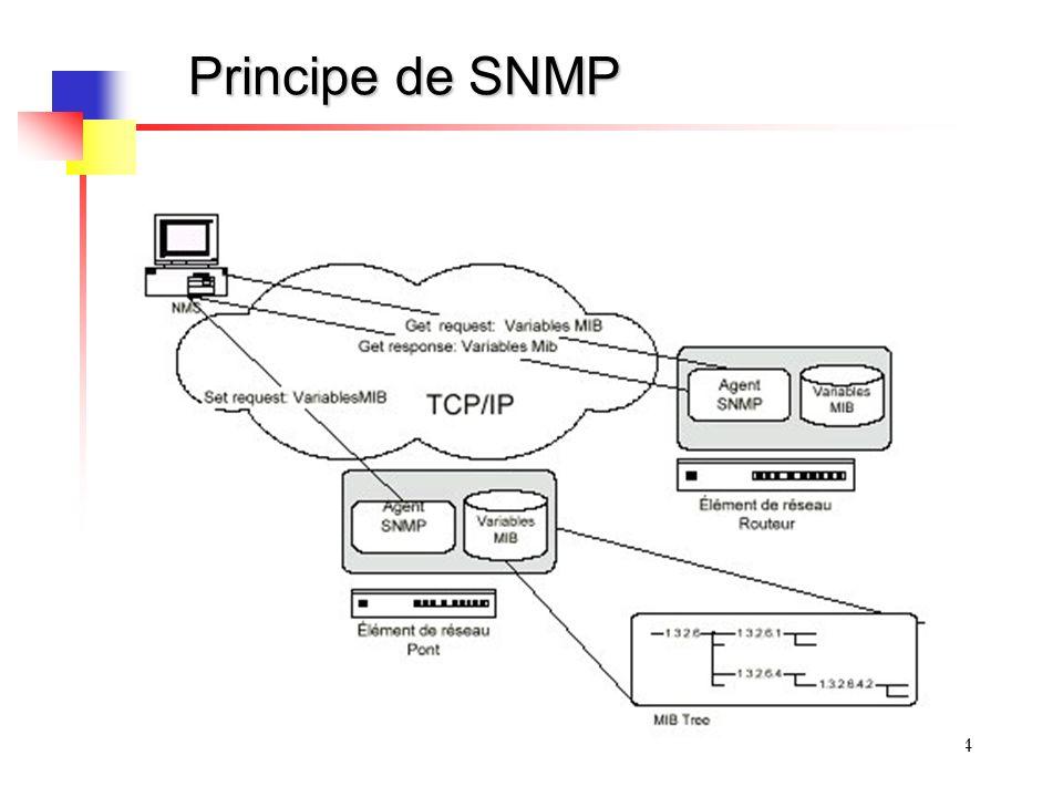 Principe de SNMP