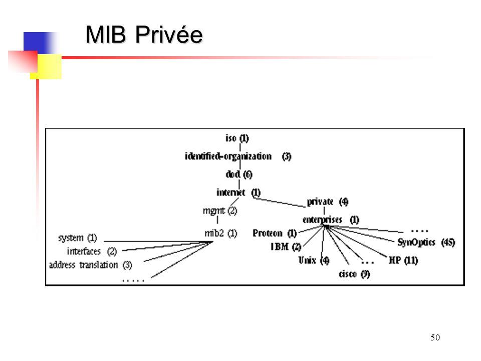 MIB Privée