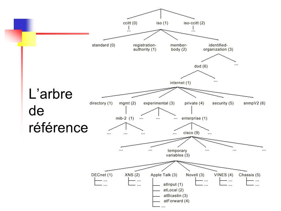 L'arbre de référence