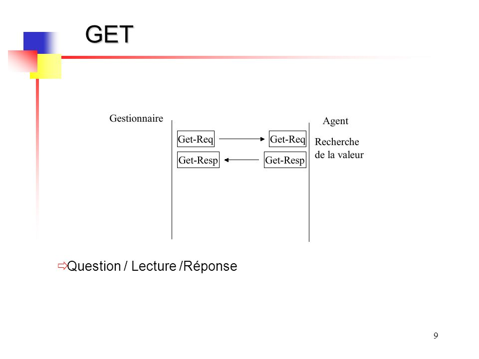 GET Question / Lecture /Réponse