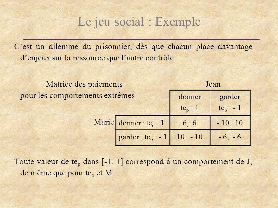 Le jeu social : Exemple C'est un dilemme du prisonnier, dès que chacun place davantage d'enjeux sur la ressource que l'autre contrôle.
