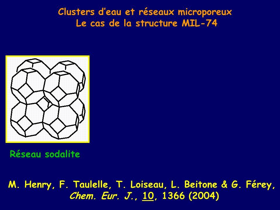 Clusters d'eau et réseaux microporeux Le cas de la structure MIL-74