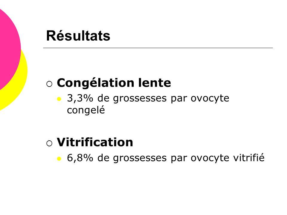 Résultats Congélation lente Vitrification