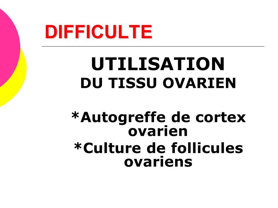*Autogreffe de cortex ovarien *Culture de follicules ovariens