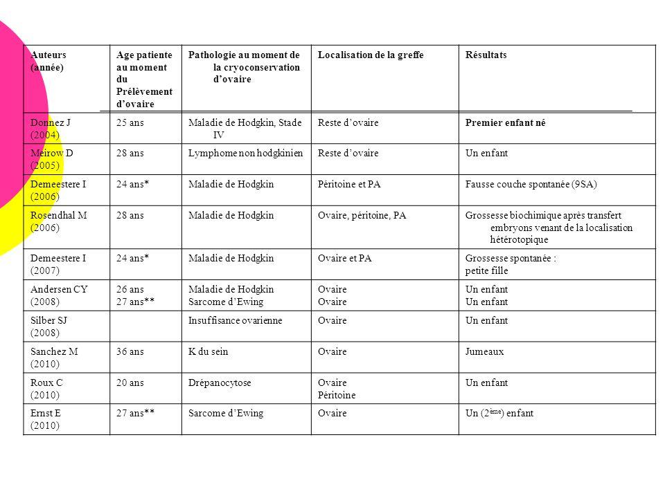 Auteurs (année) Age patiente. au moment. du. Prélèvement. d'ovaire. Pathologie au moment de la cryoconservation d'ovaire.